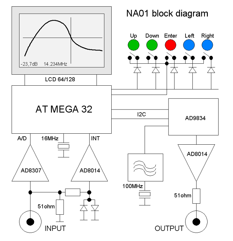 Na01 Rf Network Analyzer Rf Multimeter